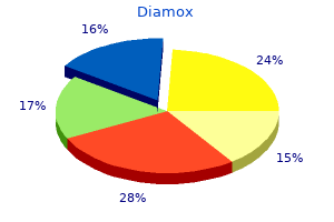 order diamox once a day